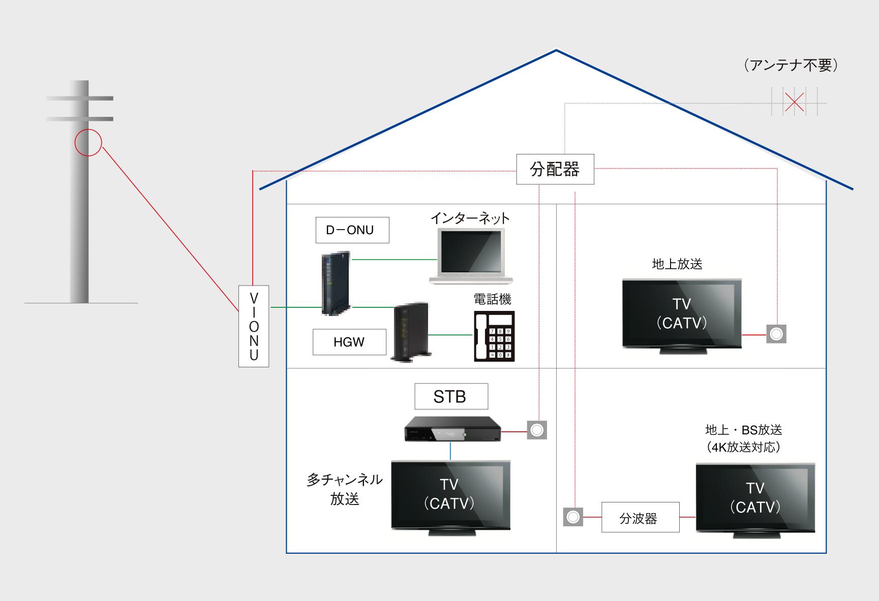設置工事方法|INC長野ケーブルテレビ